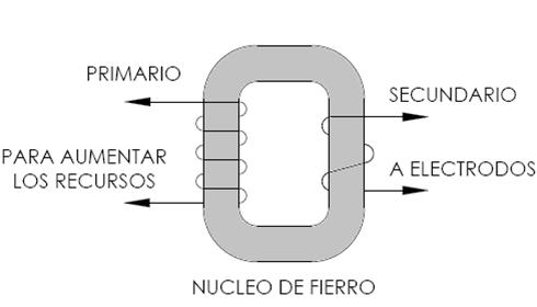 soldadura-por-resistencia2